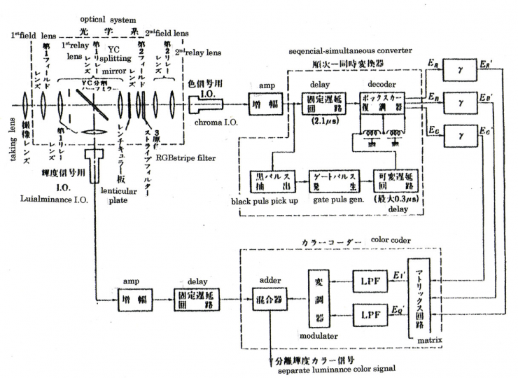 Block diagram showing the principle of two image orthicon separate luminance color camera system