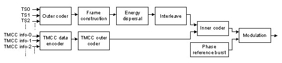 Configuration of the channel coding section in ISDB-S.