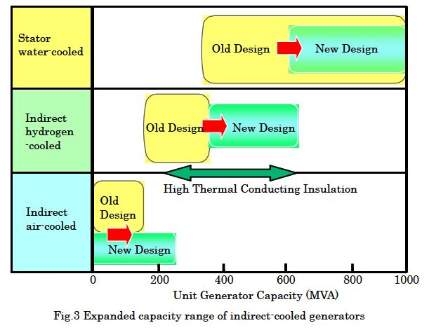 Expanded capacity range of indirect-cooled generators