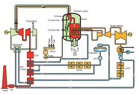 PFBC schematic flow diagram.