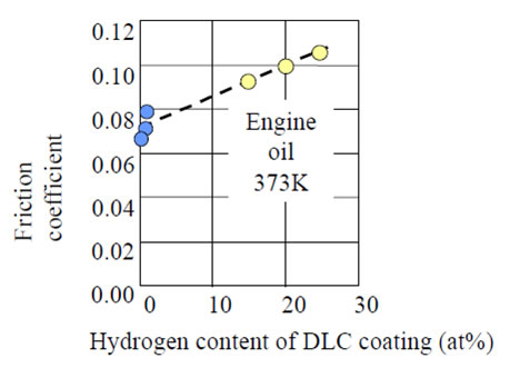 friction coefficient vs  hydrogen content of dlc coating under a lubricated  condition