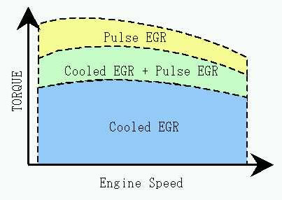 Operation range of internal EGR, cooled EGR, and a combination of two.
