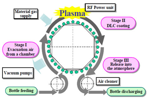 DLC plasma coating process.