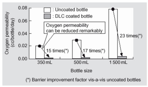 Oxygen barrier performance.