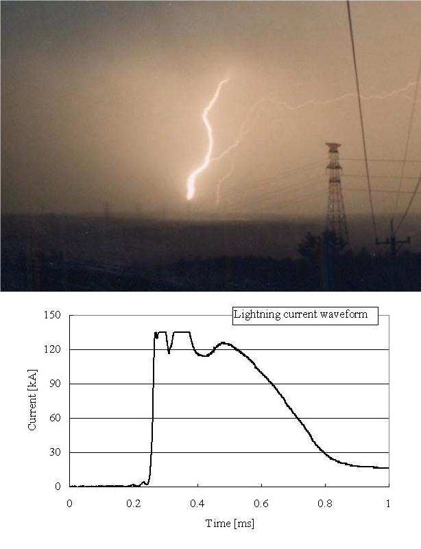 High current upward lightning discharge in winter and its current waveform
