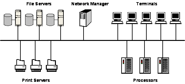 DBNSTJ : A Process Management Scheme in a Network Operating System