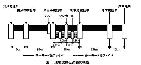 Configuration of field test transmission line