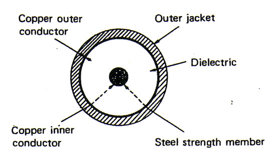 Coaxial Cable Cross Section : Dbnstj development of cs m submarine coaxial cable system